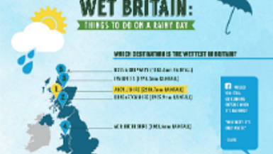 Wet Britain: Things to do on a Rainy Day