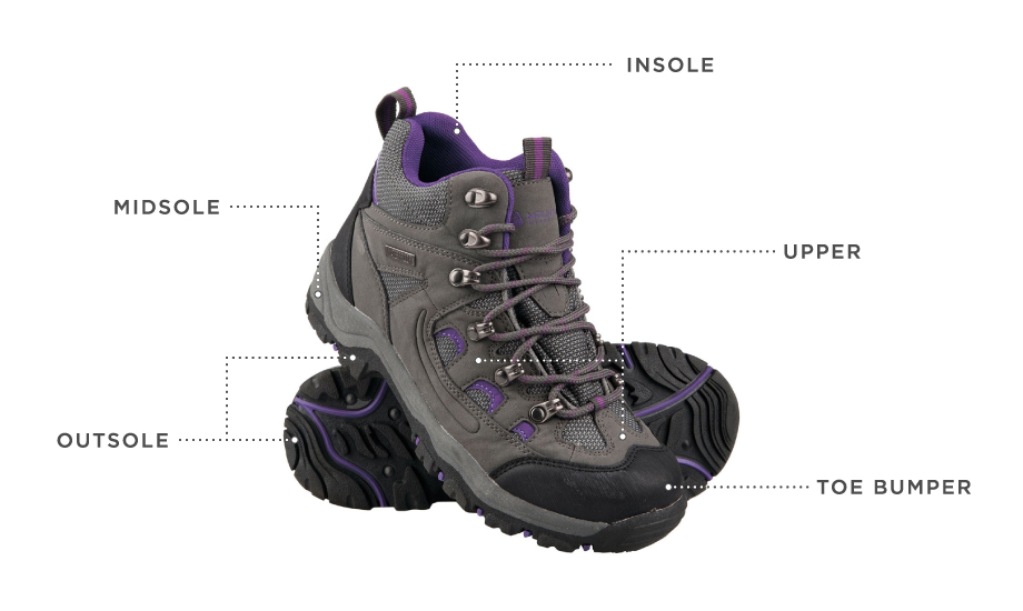Best Walking Boots: Anatomy of a Walking Boot