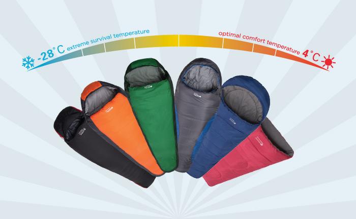 Sleeping Bag Ratings: The Best Sleeping Bag
